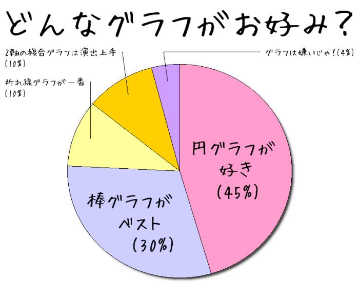 円グラフツール