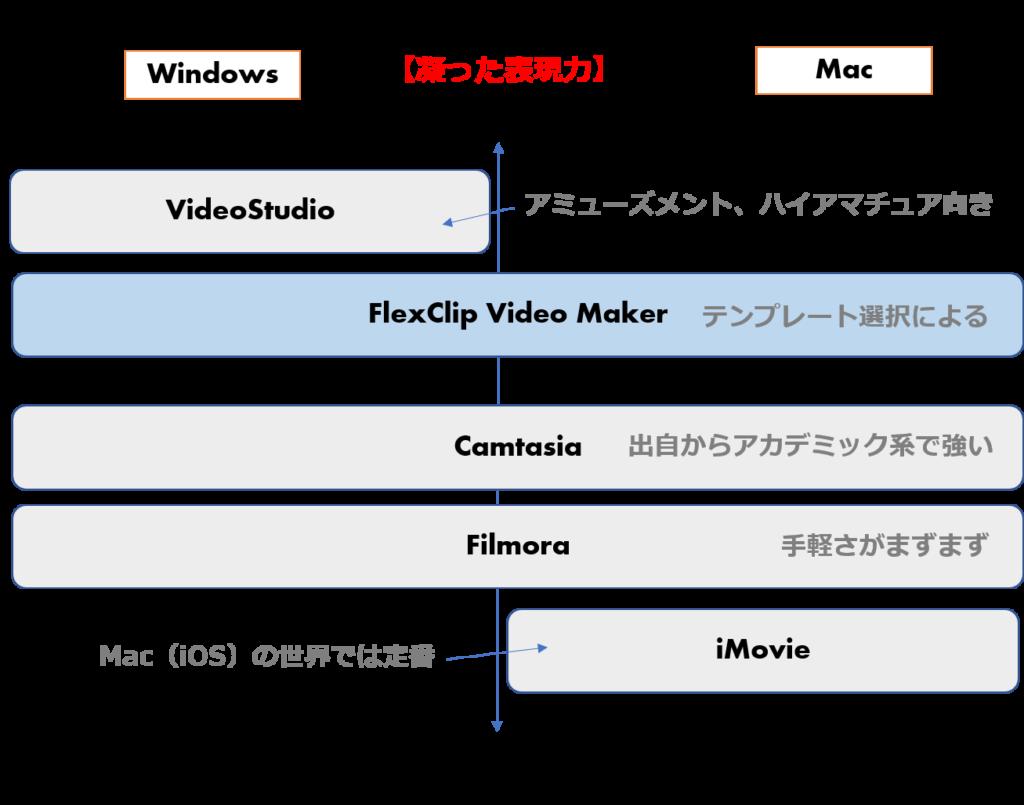 動画編集ツール 表現力