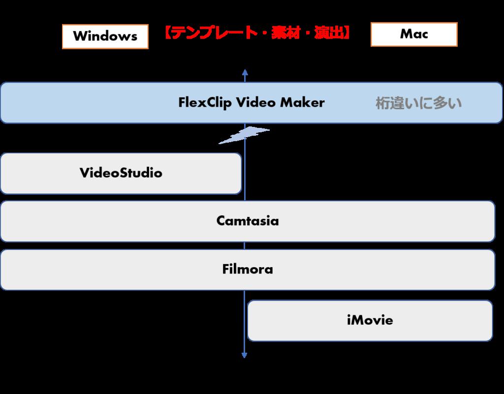 動画編集ツール テンプレートや素材