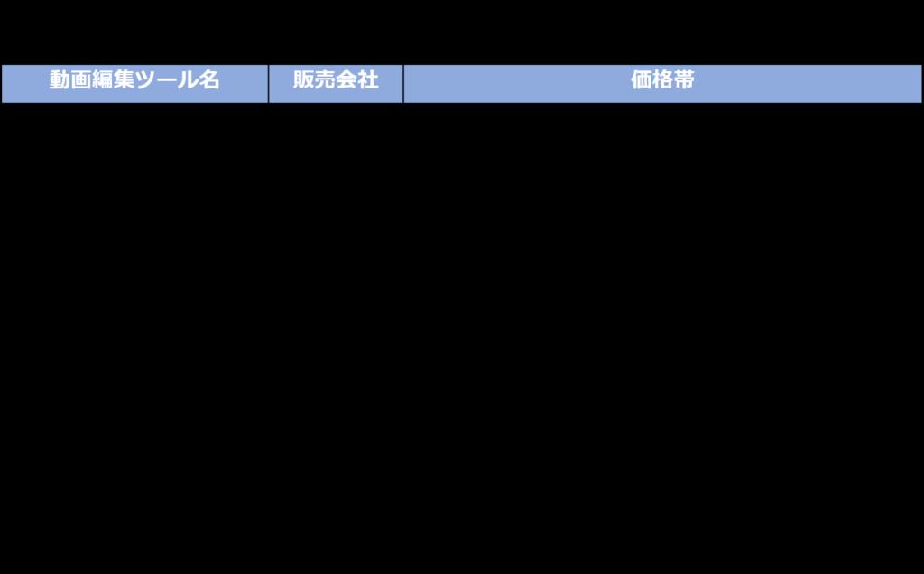 動画編集ツール 価格