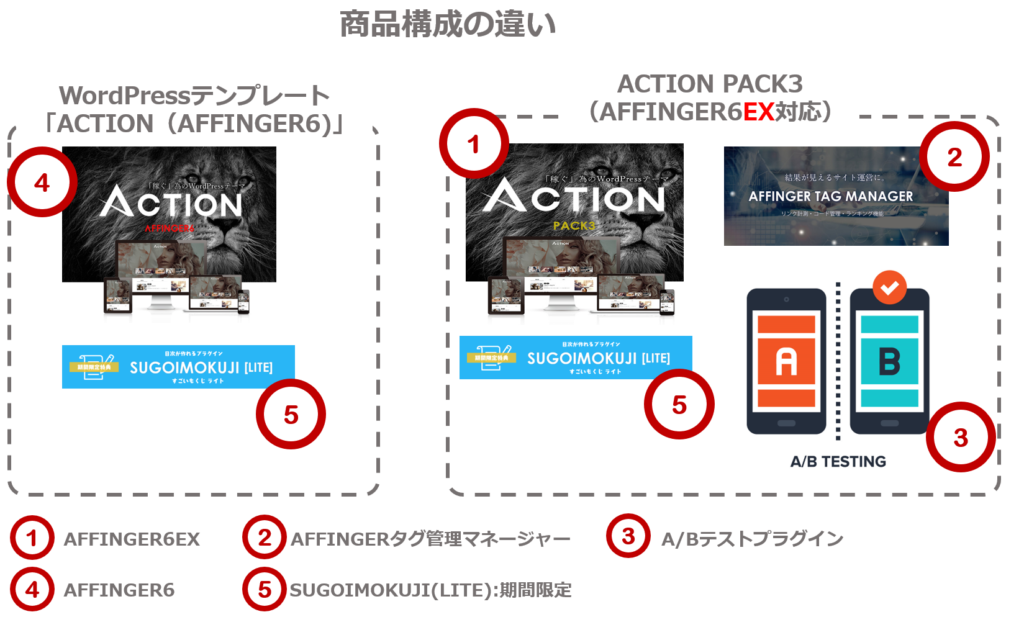 ACTION商品